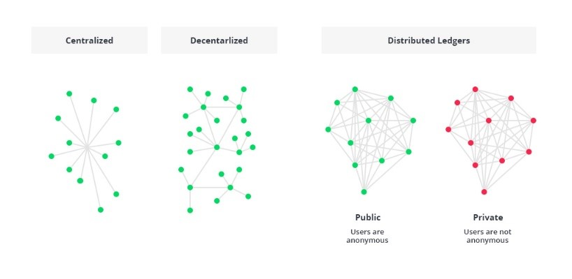 Working-of-Blockchain-Technology
