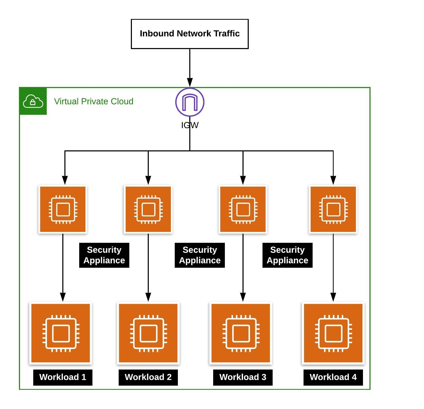 workload specific security policy