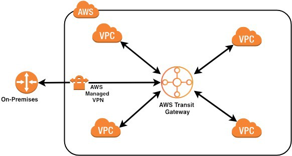 Networking Architecture – Hybrid