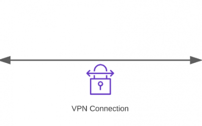 SDDC Groups with VMware Transit Connect™