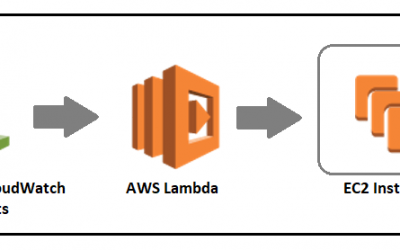 AWS EC2 Instance Scheduler – Part 2