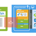Azure VMware Solutions