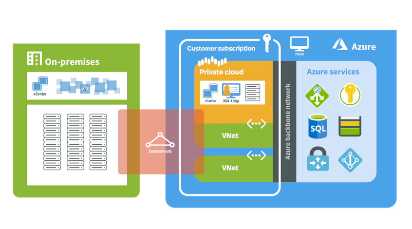 Integrating Azure Application Gateway for Load Balancing workloads in Azure VMware Solutions  (AVS)